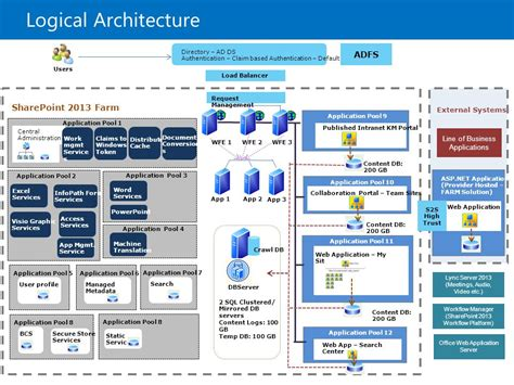 sharepoint logical architecture diagram location of temp files windows 10 windows backup elsavadorla