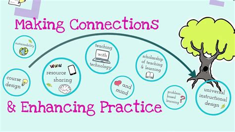 communities of musical practice communities of practice 3 in 5 youtube