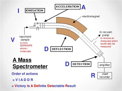 mass spectrometer diagram mass spectrometer diagram 28 images mass spectrometry