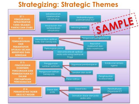 strategic themes exles ict strategic planning