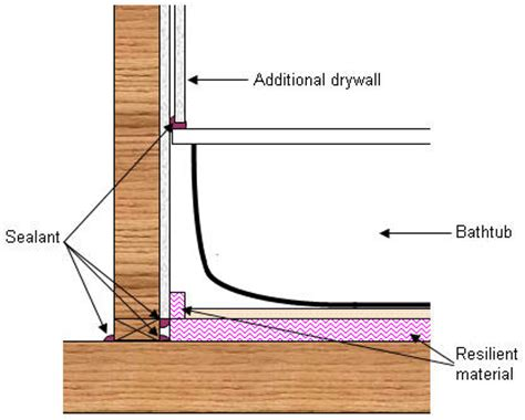 How To Install Drywall Around A Bathtub by Noise Flanking Sound Excessive Noise