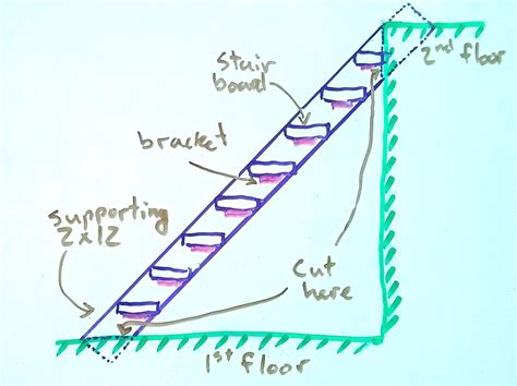 stairs diagram reality has a surprising amount of detail why it s easy