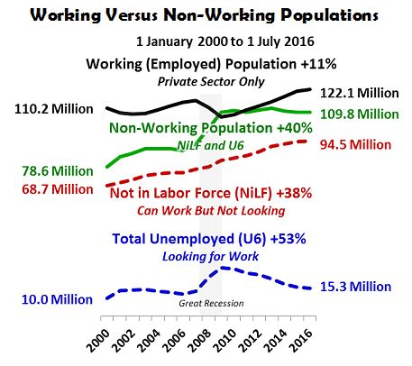 non working jobenomics u s unemployment analysis q2 2016 jobenomics