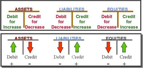 Credit Formula This Is An Exle Of A Few Accounts And How To Keep Them In Balance If You Do Them By The