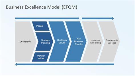 business excellence model criteria template slidemodel