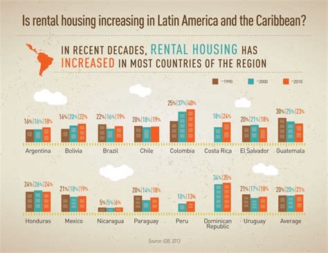 housing wanted idb rentals housing wanted in latin america