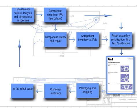 html workflow designer html5 html workflow designer w best free home design