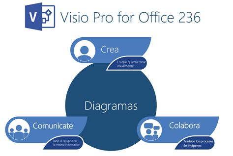 Visio Pro For Office 365 by Visio Pro En Office 365 Una Herramienta Vers 225 Til Y