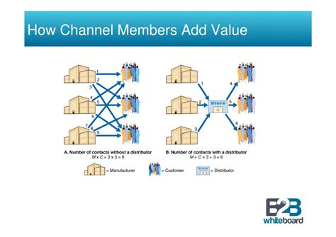 How To Add Value To Marketing Channel Structure And Functions