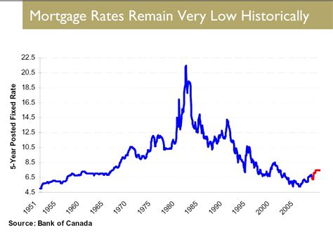 interest rates for house loans house mortgage rates canada 28 images historic canadian 5 year mortgage interest