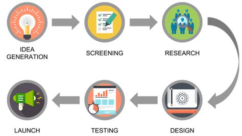 new product development research paper marketing research 12 archives casestudyhelp