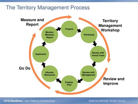 territory management for inside sales leader notes