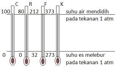 Berapa Termometer Akuarium belajar ipa kelas vii suhu dan perubahannya portal