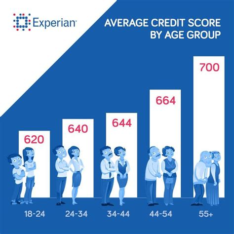 average credit score buy house what is average credit score to buy a house 28 images