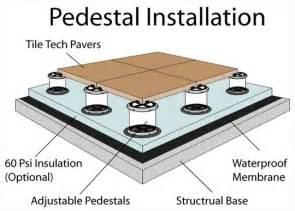Pedestal Support System Pedestal Installation Method Roof Decks Pool Decks