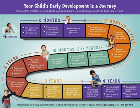 7 Signs That Your Child Is Developing An Disorder by Child Developmental Milestones Guide Child Development