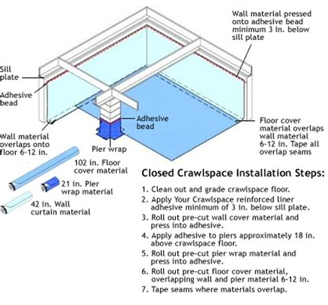 Template For Crawl Space Encapsulation Your Crawlspace Do It Yourself Encapsulation Healthyfest