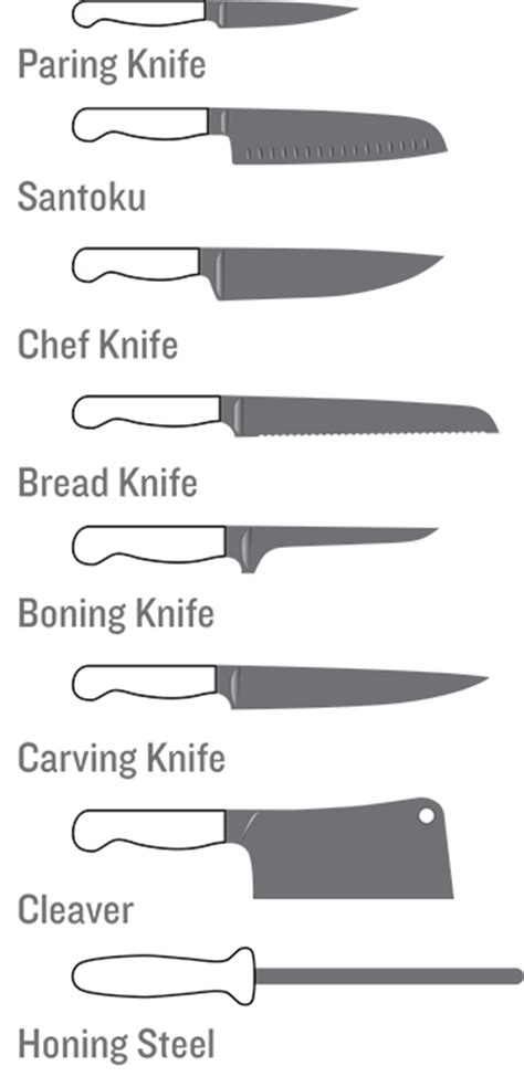 types of kitchen knife with pictures besto