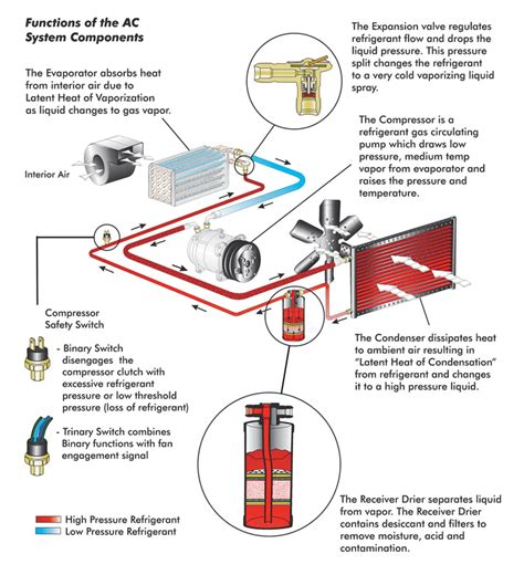 auto a c diagram wiring diagrams schematics