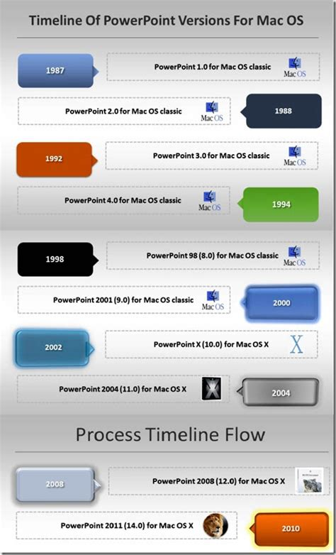 timeline templates for mac history of powerpoint the amazing facts you did not