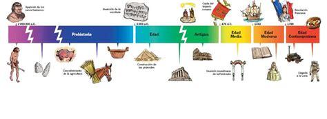 imagenes historicas españa l 237 nea de tiempo eje cronol 243 gico o friso de tiempo