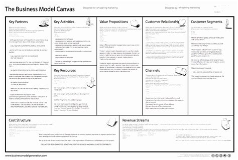 Business Model Generation Canvas Template
