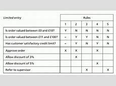 Example of Decision table | Vijay Vora J2me