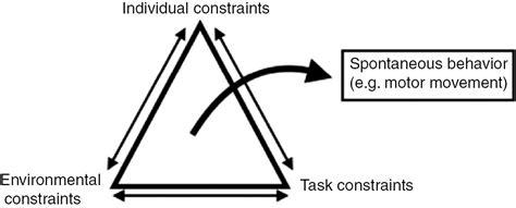 dynamic systems theory of motor development dynamic systems theory of motor development impremedia net