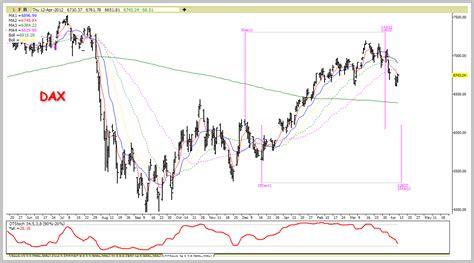 decennial pattern stock market time price research slt lt it delta pattern in