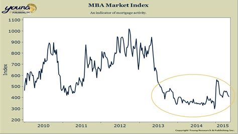 Mba Index by Vanguard Gnma Outlook 2015 Part Ii