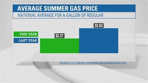 average gas price gas price average gas price in us