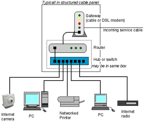 cat5 home network wiring diagram ethernet wiring