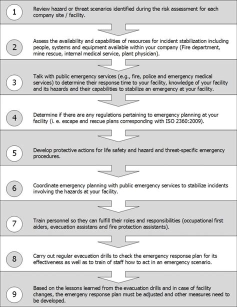 environmental health and safety plan template environmental health and safety plan template beautiful