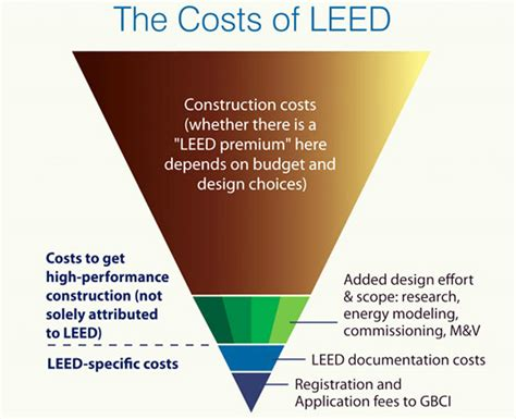 what is a leed certification leed certification what it costs zdnet