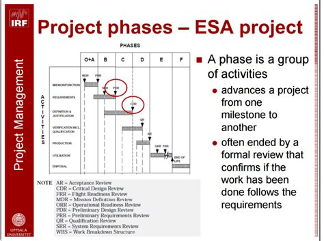 project phases esa project training module