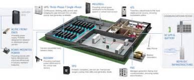 Floor Plan Generator Free data center ge industrial solutions