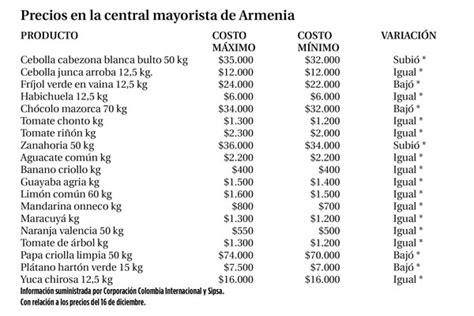 cuanto quedo el aumento a partir del 2016 cuanto quedo el aumento canasta familiar en colombia