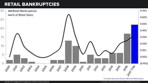 Records For Bankruptcies Retail Bankruptcies Keep Coming 2017 Should Be Another Record Year