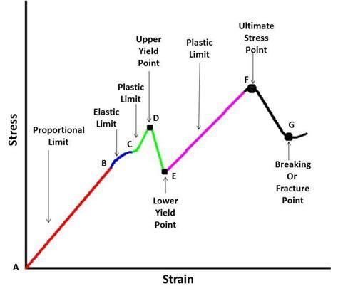 stress strain diagram and explanation stress strain curve explanation mech4study