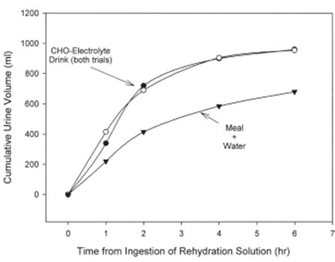 3 hydration strategies meal is best rehydration strategy