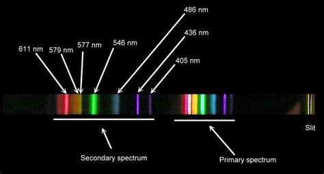 Mercury L Spectrum by Spectral Lines Of Mercury Wavelengths