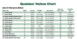 The very best balloon blog helium a little bit of what you need to