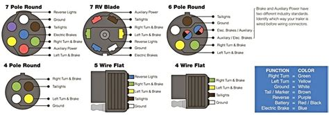7 way rv wiring diagram 7 wire rv wiring