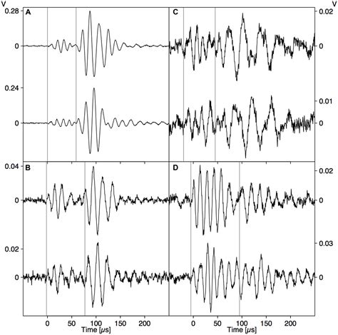 pattern recognition analysis of acoustic emission signals frontiers deciphering acoustic emission signals in