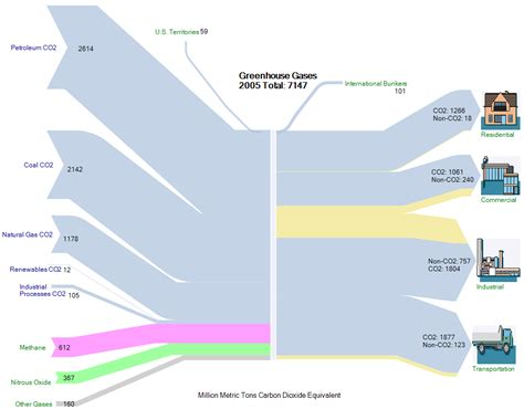 sankey diagram software sankey diagram software 28 images sankey diagram using