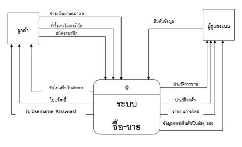 context diagram in visio ขอโปรแกรมเข ยน context diagram และ dfd หน อยคร บ pantip