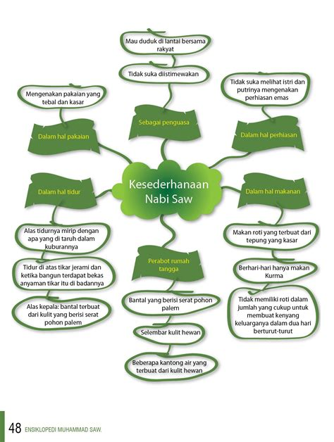 Nama Map Untuk Melamar Kerja by Contoh Artikel Tentang Pendidikan Contoh Two