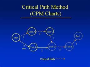 critical path templates critical path method