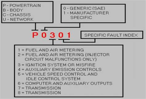 ford p0174 trouble code p0171 trouble code autos post