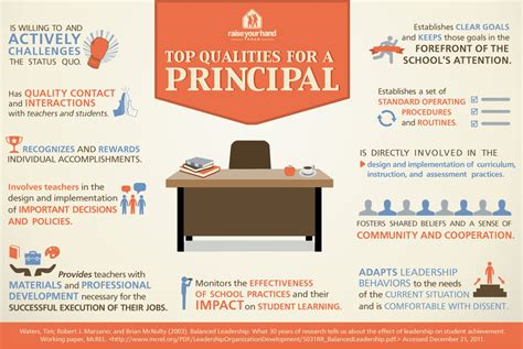 why communication matters a guide for principals and school administrators books top qualities for a school principal infographic e